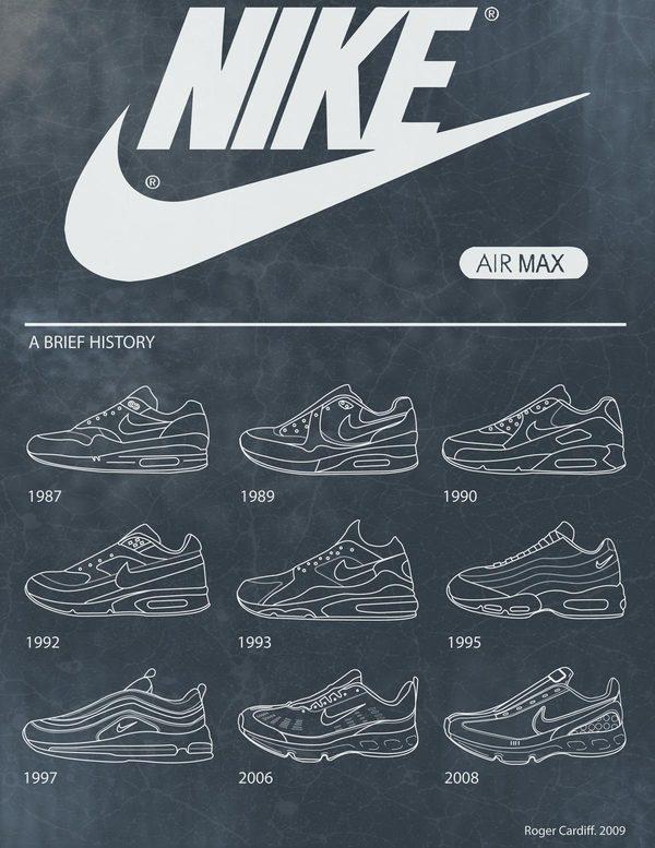 Nike Air Max history chart